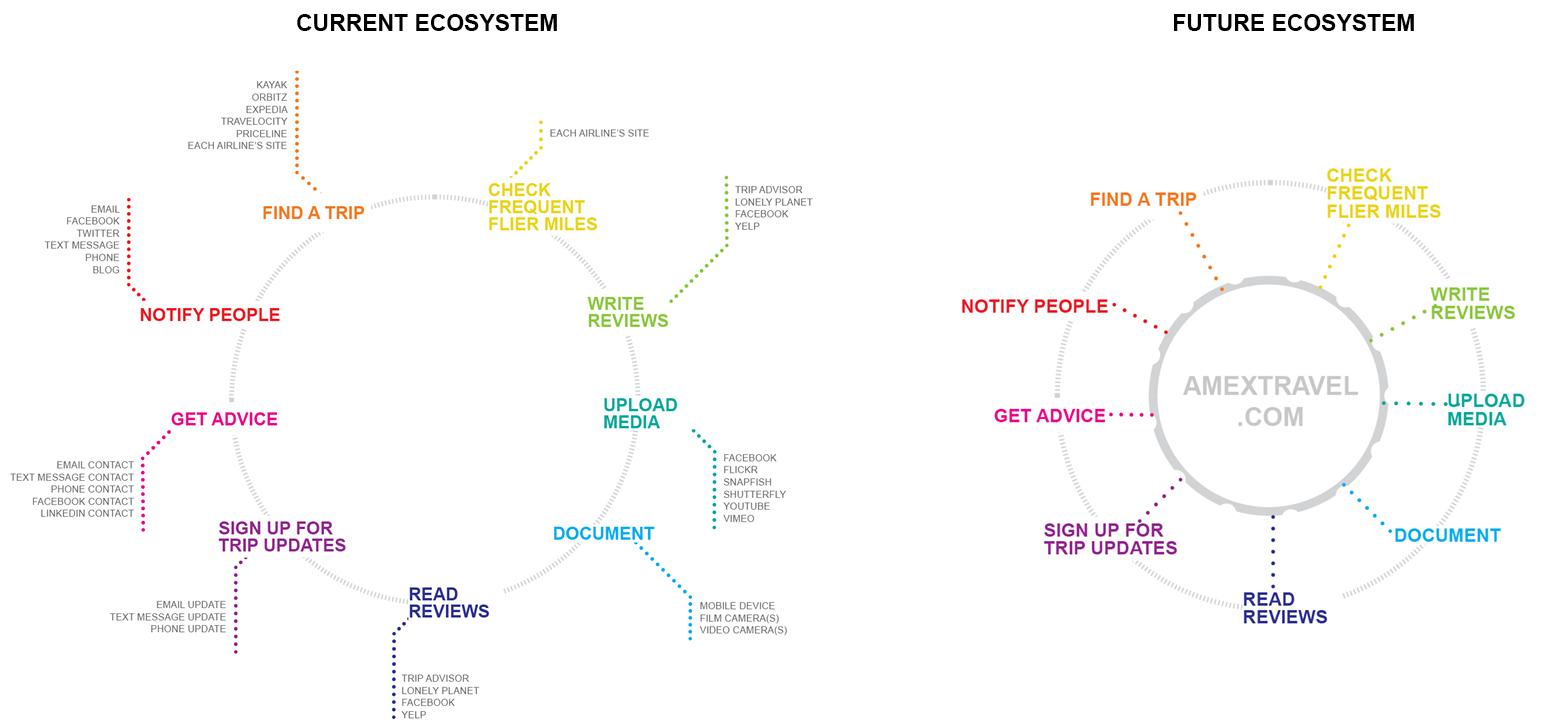 UX - Travel Ecosystem