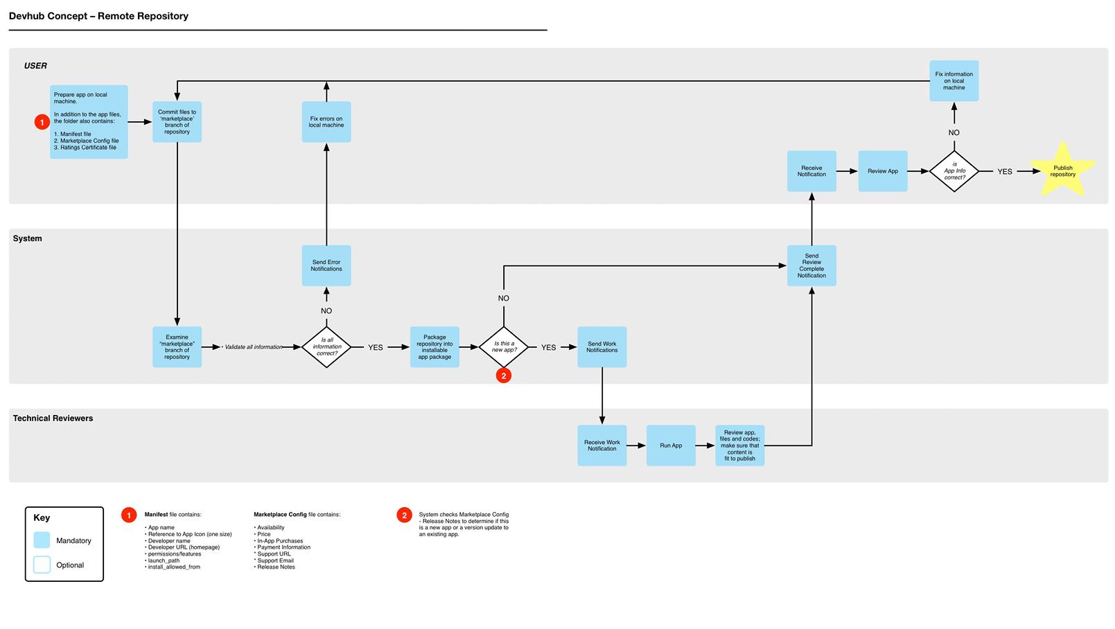 Concept - Remote Repository